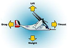 NASA's aerodynamics page for kids - good lesson for pinewood derby car design