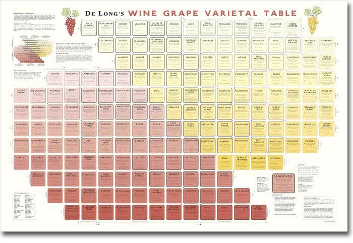 De Longs Wine Grape Varietal Table