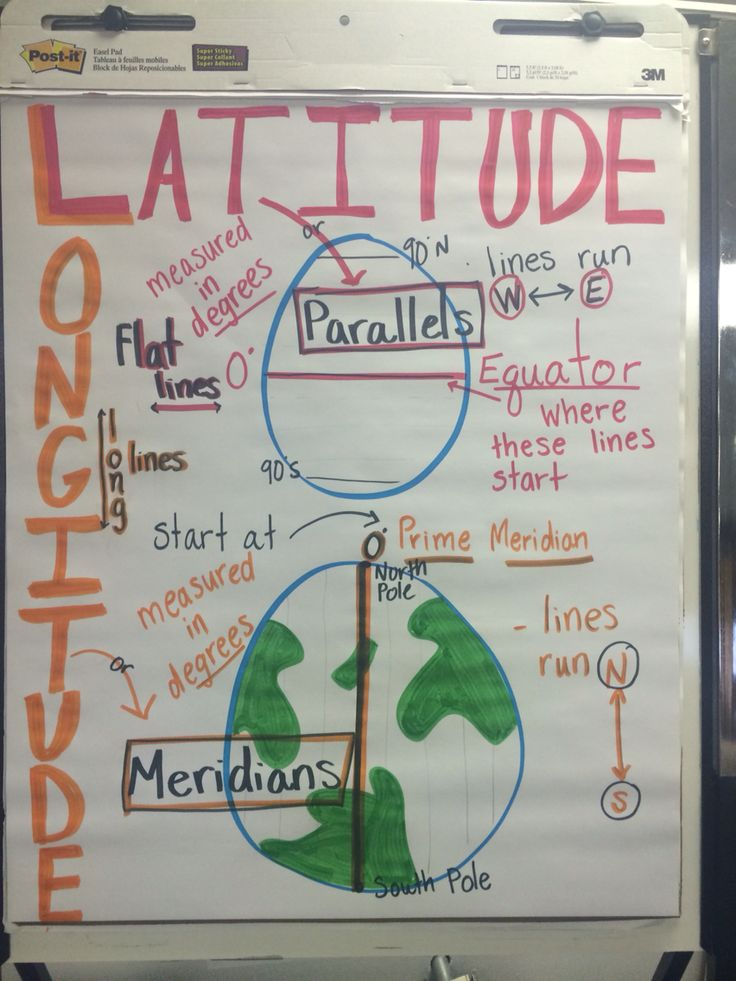 Geography longitude latitude anchor chart 405 best