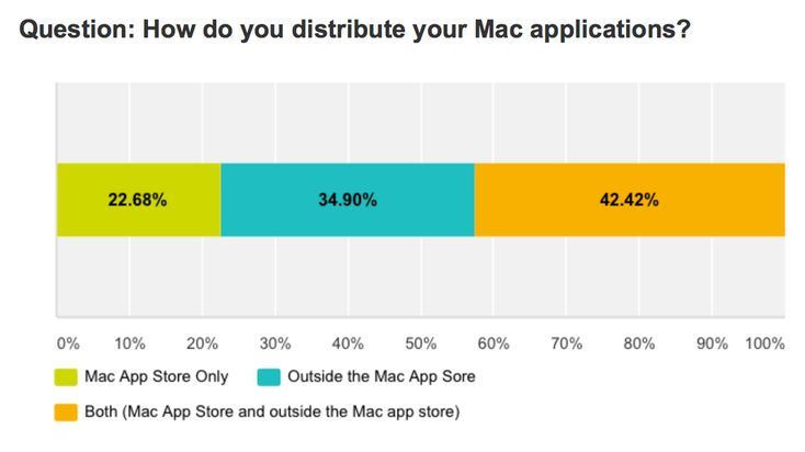 Survey: 22.68% of OS X developers distribute their software via the Mac App Store only