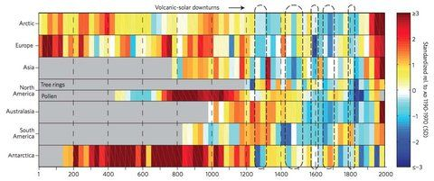A chart from a new study of temperature changes over the continents through 2,000 years. The colors denote the extent of warming or cooling (key at right). The bars denote 30-year periods during which the mean temperature was calculated. (Larger version)