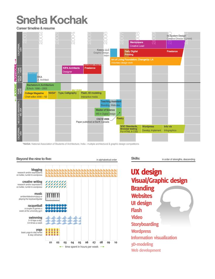85 Best Gantt Images On Pinterest | Project Management, Ppt