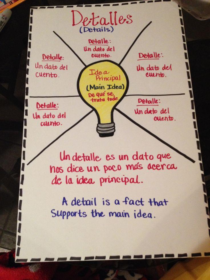 Main idea- Spanish