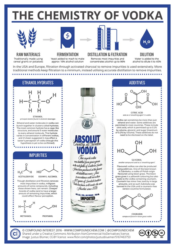 The Chemistry of Vodka Infographic - Vodka is tasteless, odorless and colorless. Just makes you want to go out and get you some right? But, it's also the No. 1 distilled spirit in the world. Not necessarily because of what it is but because it's so easy to mix with other things to make for a tasty cocktail. And then there are those that prefer it neat or on the rocks.