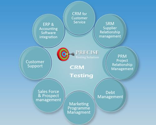 Best Crm Testing Images On   Business Engineers And A