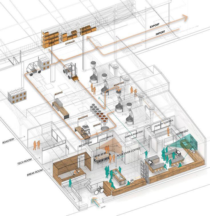 37 best Coffee Shop Floor Plan images on Pinterest Floor plans - new blueprint coffee watson