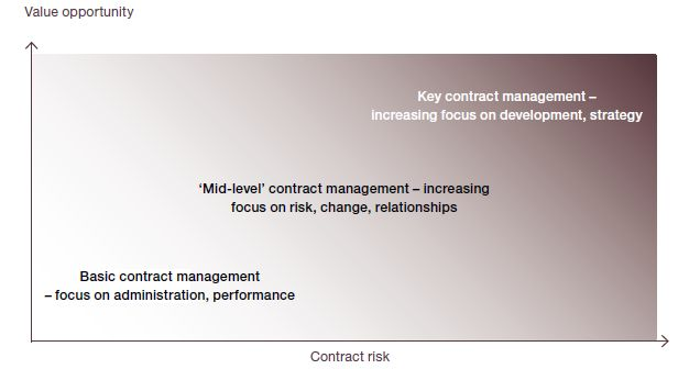 Levels of Contract Management depending on Contract Type IT - contract management