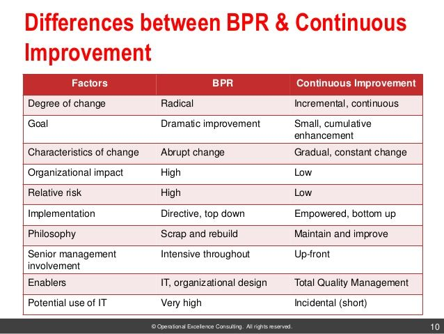 business process reenginering Preface business process reengineering (bpr) began as a private sector technique to help organizations fundamentally rethink how they do their work in order to dramatically.