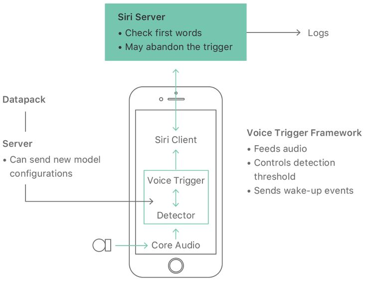 A diagram that shows how the acoustical signal from the user is processed. The signal is first processed by Core Audio then sent to a detector that works with the Voice Trigger. The Voice Trigger can be updated by the server. The Voice Trigger Framework controls the detection threshold and sends wake up events to Siri Assistant. Finally, the Siri Server checks the first words to make sure they are the Hey Siri trigger.