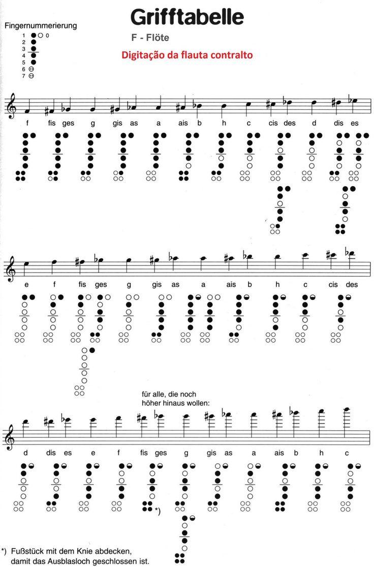 Posições da flauta doce contralto em Fá