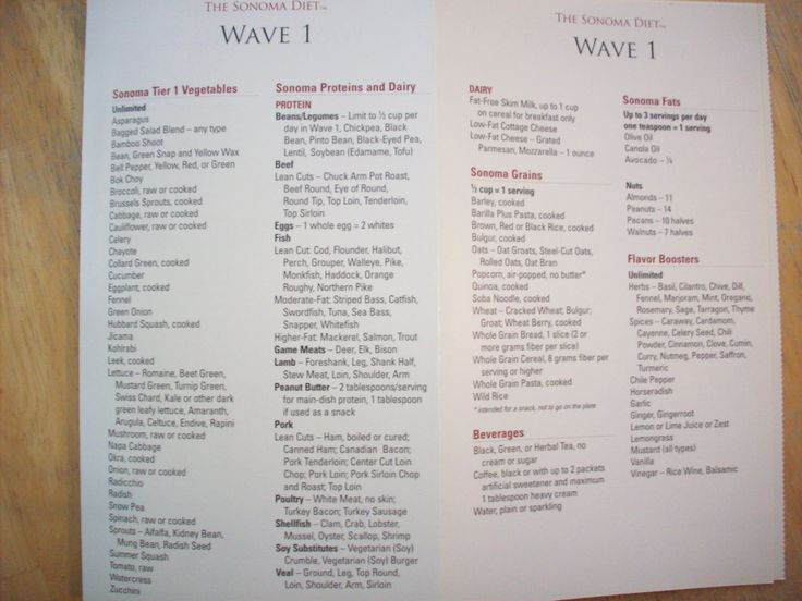Sonoma Diet Food List (Wave 1)