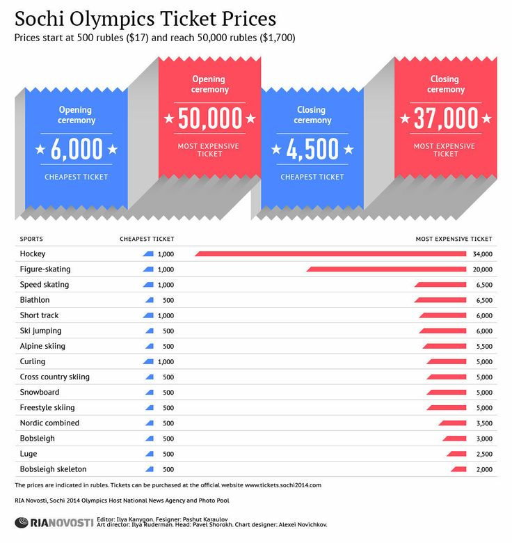 Sochi Olympics Ticket Prices | INFOgraphics | RIA Novosti