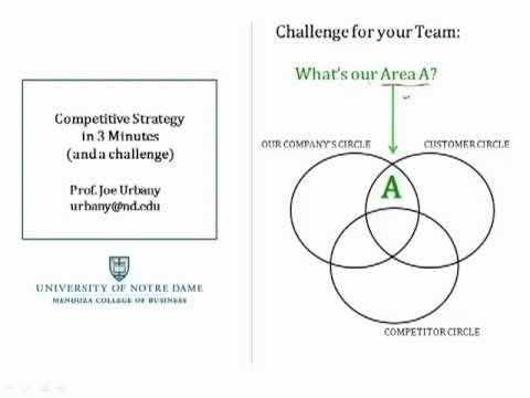 Following on from the previous 3 Cs video posted here, this video discusses the 3 Cs model from the perspective of defining your unique competitive advantage - Area A in the Venn diagram.Nice simplified explanation.