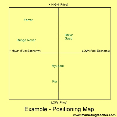 importance of marketing positioning pdf