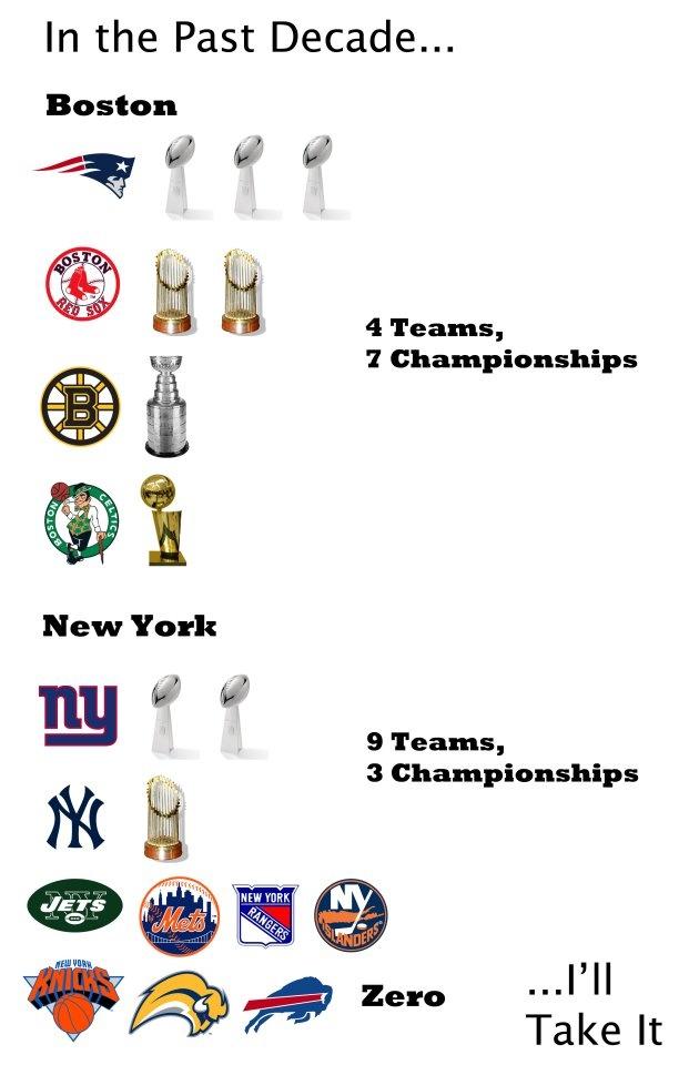 Boston is still on TOP