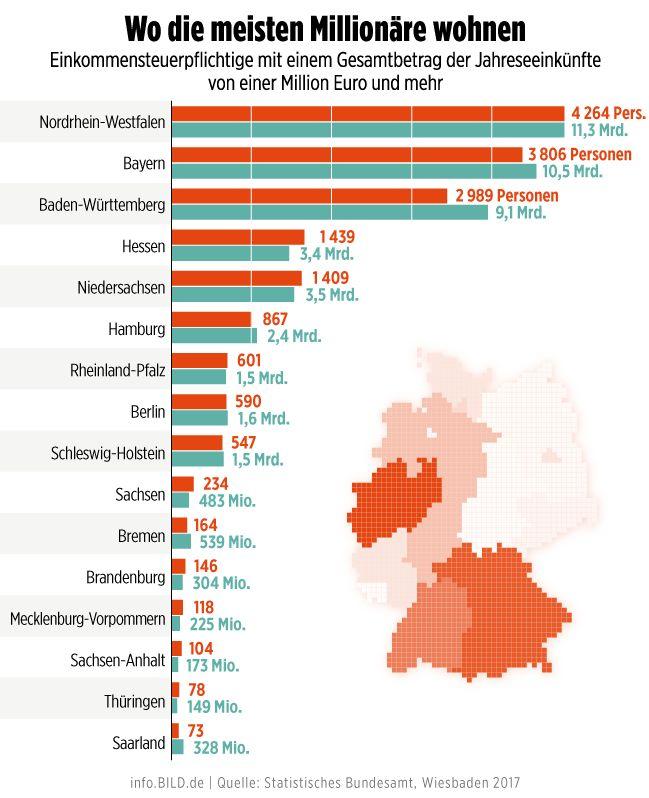 Deutschland hat 17400 Millionäre - DER NEUE REICHEN-ATLAS - Gehalt und Steuern - Bild.de