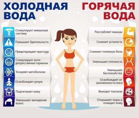 infografika voda - PIPicStats