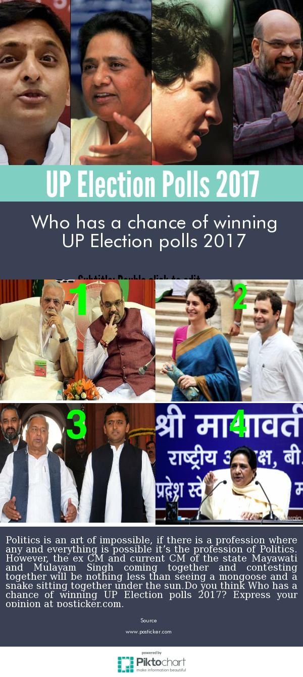 Who has a chance of winning UP Election polls 2017