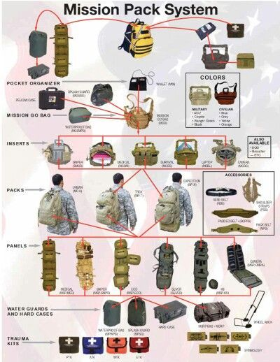 Image result for charts on survival tactics and gear