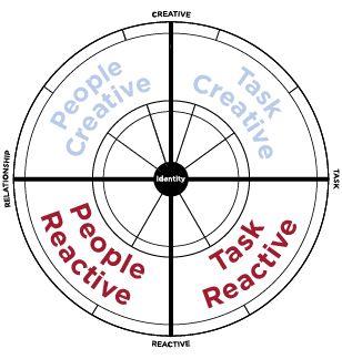 The leadership Circle : Four Quadrants of the Universal Model of Leadership