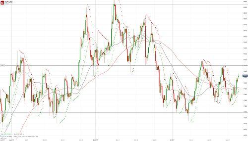 Евро/доллар восстанавливается после снижения - 26.10.17. Более подробный прогноз по этой и другим /валютным парам Вы можете прочесть на сайте МОФТ - https://traders-union.ru/analytics/view/15183/?ref=132136/