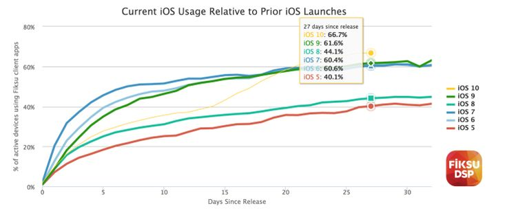 iOS 10 hits two-thirds of devices Apples newest mobile operating system iOS 10 has seen faster adoption than any other OS version according to data released by mobile marketing firm Fiksu. Currently iOS 10 is installed on 66.7 percent of active devicesroughlya month after its launch. That means the majority of iOS device users are now running the latest OS  which is something of a surprise given that early adoption was slower than usual.  This data was first spotted by the blog 9to5Mac which…