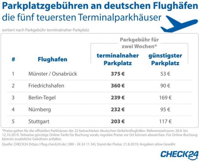 Flughafen Parken Direkt Am Terminal Kostet Bis Zu 375 Euro Fur Zwei W Flughafen Flughafen Berlin Flughafen Berlin Tegel