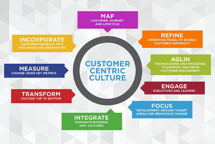 Mbs marketing innovative 740px width customer centric