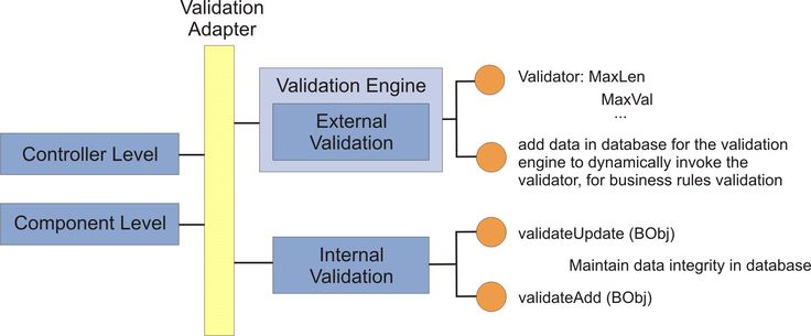 Database Development Assignment Help discuss Database Management DBMS, Uses of Integrity Checking, Recovery Application, Atomicity, Relational Model Concept
