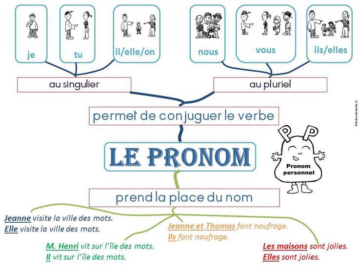 [LANGUE - grammaire - classes grammaticales] le pronom