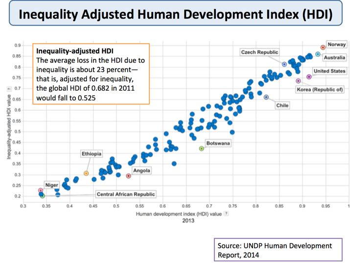 human development index basic dimensions of Without basic capabilities, human the human development index was the american hd index measures the same three basic dimensions as the standard hd index.