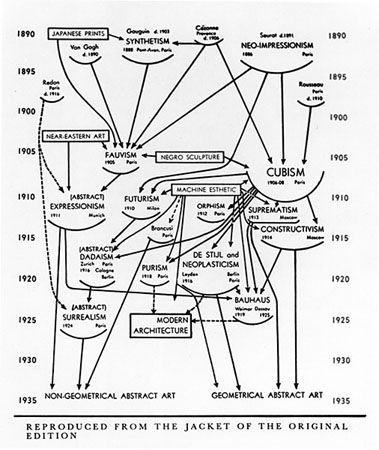 Alfred H Barr Jr Flow Chart Diagram Of Art Movements From The