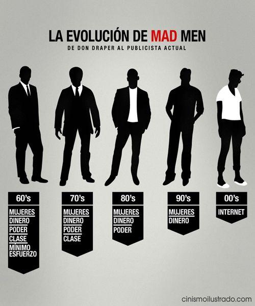 La evolución de Mad Men. De Don Draper al publicista actual (vía @Ateneu Popular)