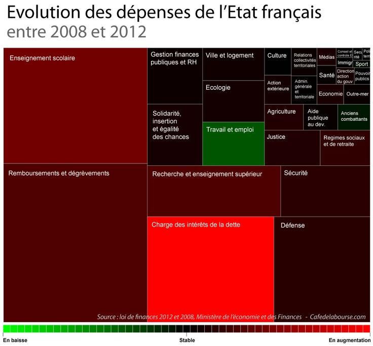 Treemap : évolution des dépenses de l'état français 2008-2012
