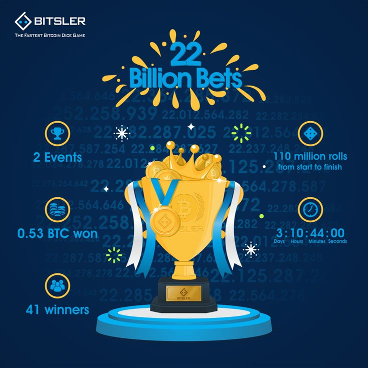 Our 22nd - Billion Bets #promotion has finished with a total of 0.53 BTC ($3552) that has been won! Congratulations to all the #winners 😎   Detailed list of winners can be found here: btslr.co/FoVWr?rid=32915