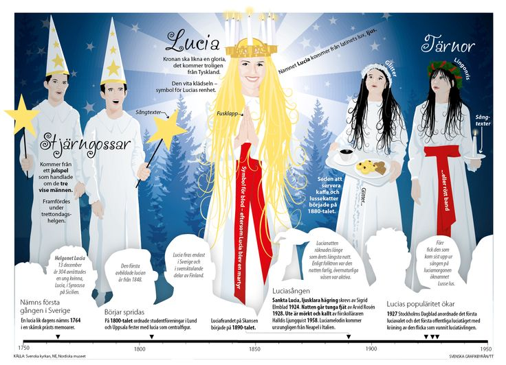 Lucia - a tradition from the 18th century