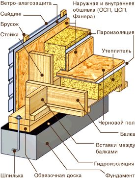 Конструкция каркаса, перекрытие по обвязке стен