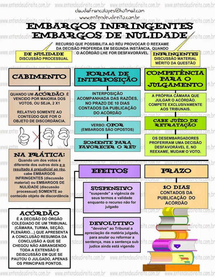 ENTENDEU DIREITO OU QUER QUE DESENHE ???: EMBARGOS INFRINGENTES E DE NULIDADE