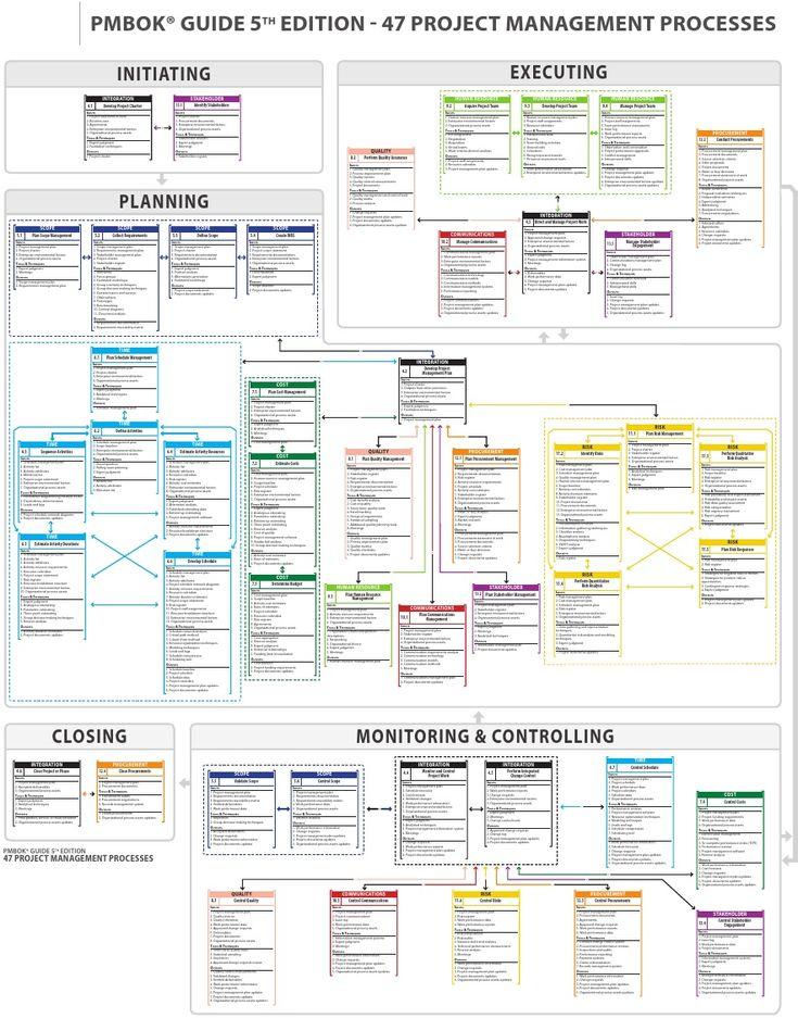Project Management ProcessesPdf  Project Management