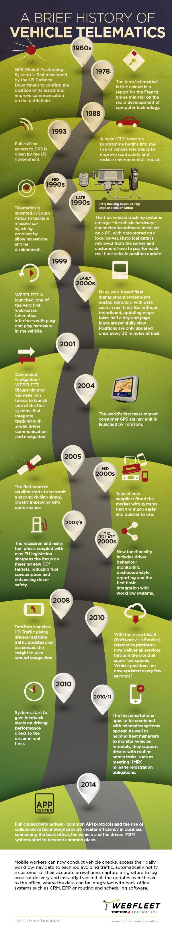 A history of telematics infographic from http://blog.business.tomtom.com