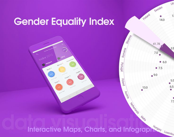 """Check out my @Behance project: """"Gender Equality Index - Data Visualisation - Redesign"""" https://www.behance.net/gallery/30855085/Gender-Equality-Index-Data-Visualisation-Redesign"""
