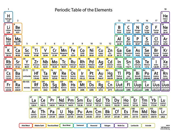 Color Periodic Table for Kids  2 decimal point atomic masses to make calculations easier to