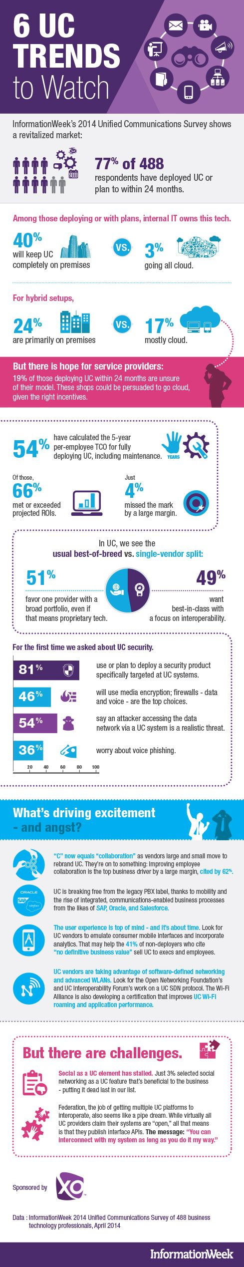 7 Unified Communications Trends to Watch from InformationWeek's 2014 UC Survey