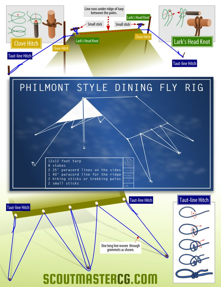 Follow The Philmont dining fly or crew tarp is a 12′ by 12′ nylon tarp rigged for simple, easy setup. Hiking sticks or trekking poles can be used as poles, eight stakes and three paracord lines are all else that's required. A 40′ paracord ridge line is rigged underneath the ridge of the tarp and a loop of the line is threaded …