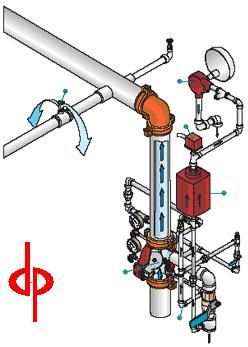 different fire sprinkler systems- wet vs dry & others