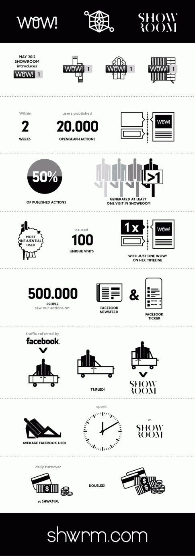 #showroom #infographic