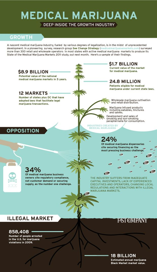 63 best The Wonderful World of Cannabis images on Pinterest ...