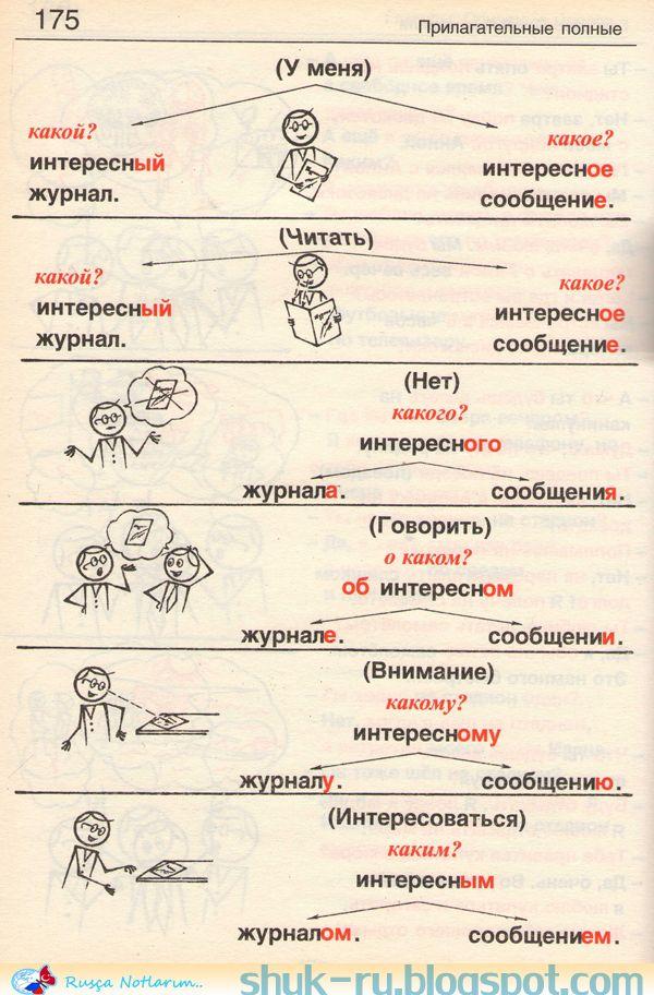 Learn Russian Russian Grammar Alphabet