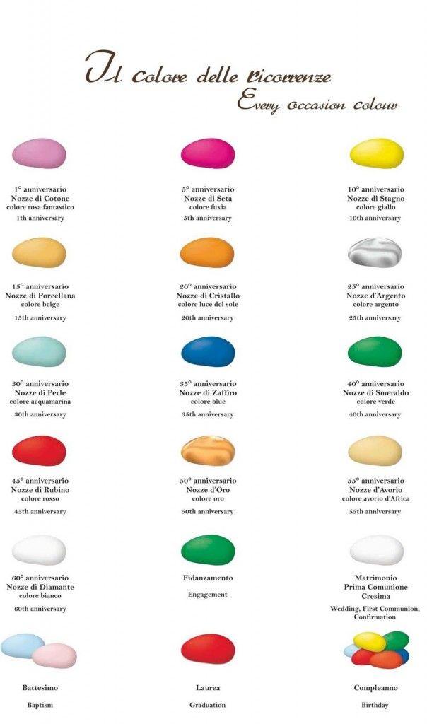 i colori dei confetti x ogni occasione
