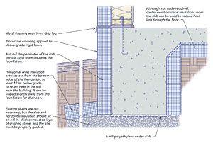 17 best ideas about slab foundation on pinterest vinyl for Slab on grade foundation cost